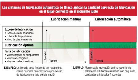 sistemas_de_lubricacion_graco